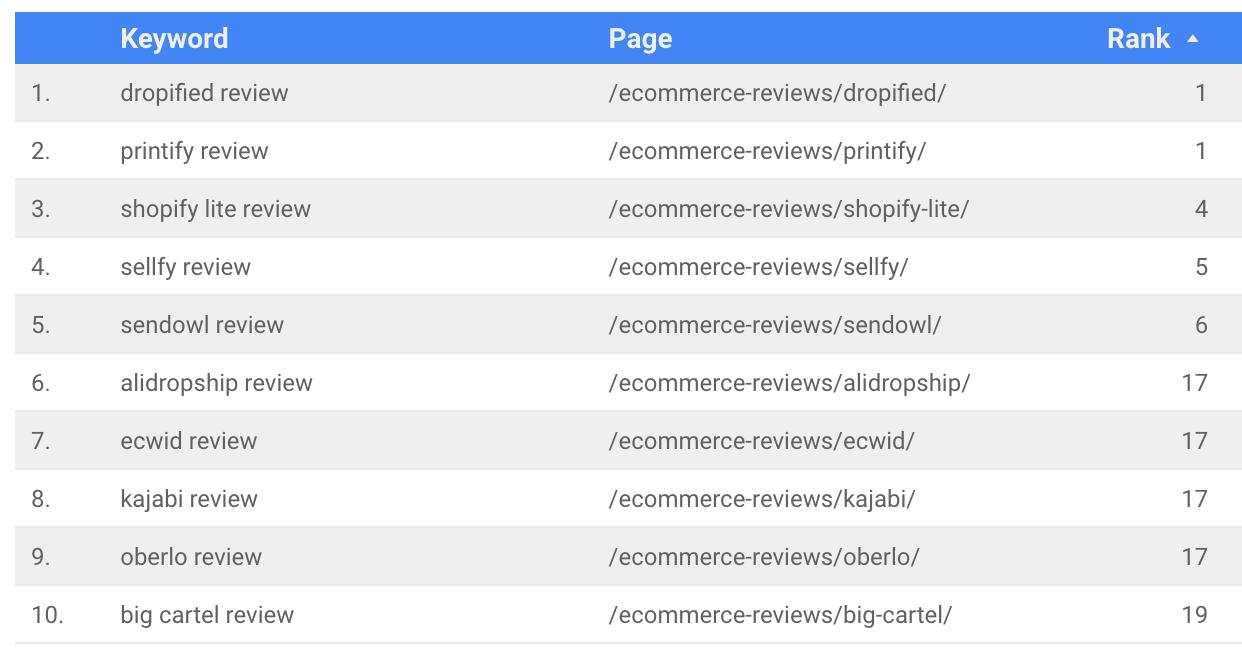 Rankings for select keywords for individual platform reviews
