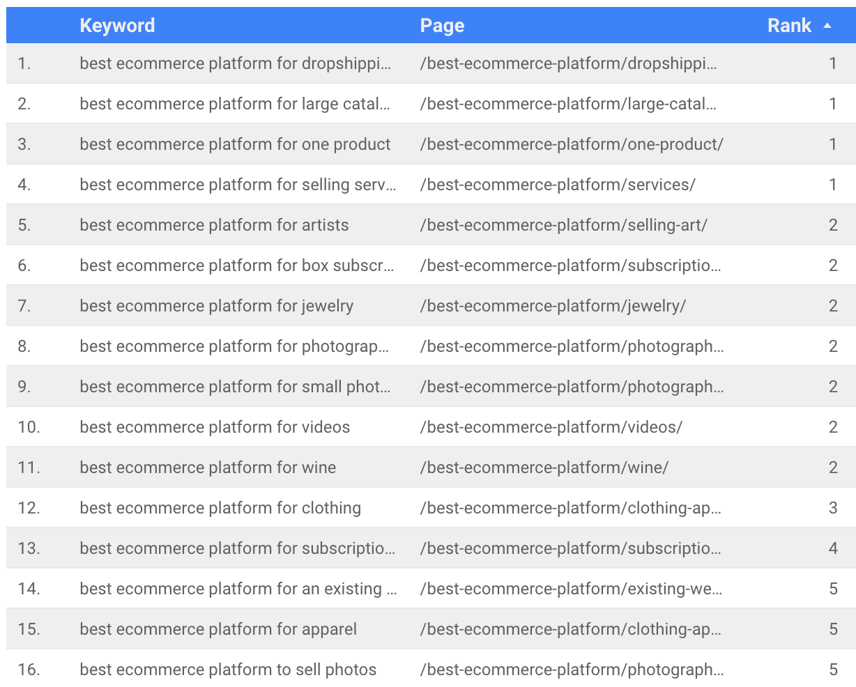 "Rankings for ""best ecommerce platform for X"" keywords"